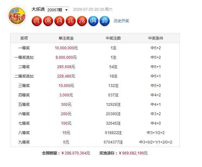 [公益彩票]沧海大乐透第20068期:后区3码03 07 10