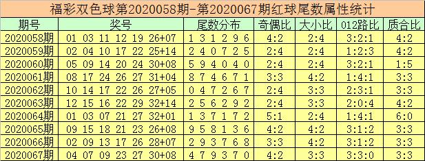 [公益彩票]徐先生双色球第20068期:红球胆码03 19