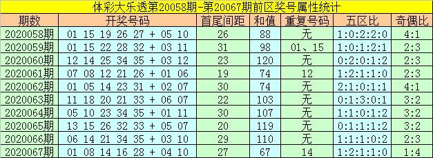 [公益彩票]何飞大乐透第20068期:后区大号走热