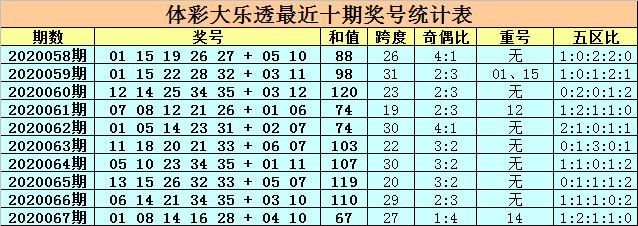 [公益彩票]卜算子大乐透第20068期:前区龙头上升