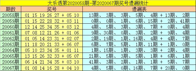 [公益彩票]财姐大乐透第20068期:前区胆码13 34