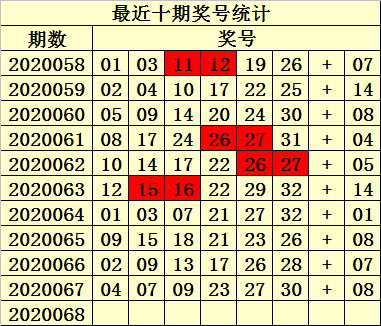 [公益彩票]易衍双色球第20068期:龙头参考07