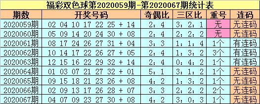 [公益彩票]苏苏双色球第20068期:蓝球关注合数