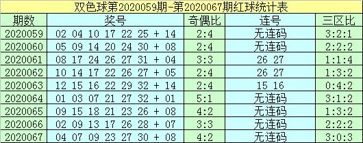 [公益彩票]杨波双色球第20068期:奇数红球热出