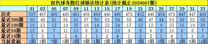 [公益彩票]许老六双色球第20068期:红球奇偶比2-4