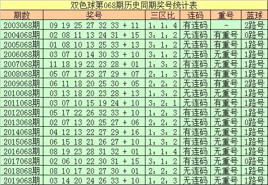 [公益彩票]王朝天双色球第20068期:预计红二区热出