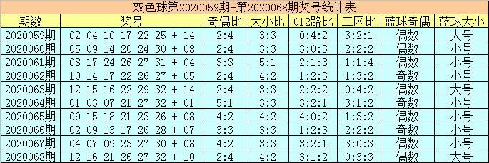 [公益彩票]陈华双色球第20069期:红球杀号02 16 17