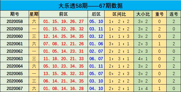 [公益彩票]李博大乐透第20068期:前区杀码32 34