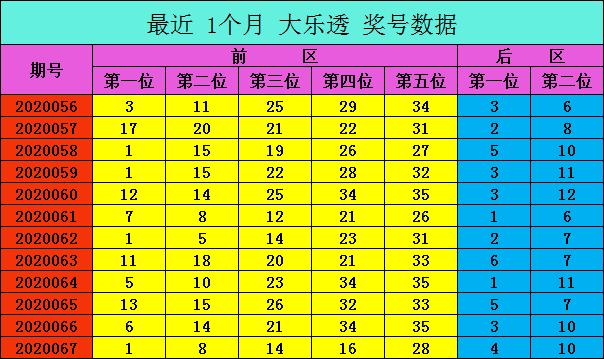[公益彩票]爱军大乐透第20068期:后区推荐05 07