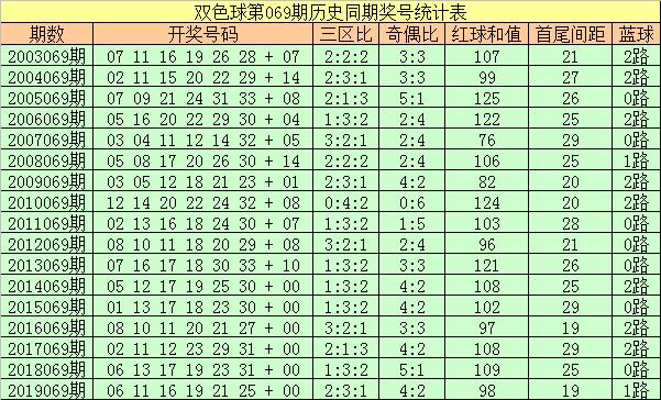 [公益彩票]彩侠双色球第20069期:三区比3-1-2