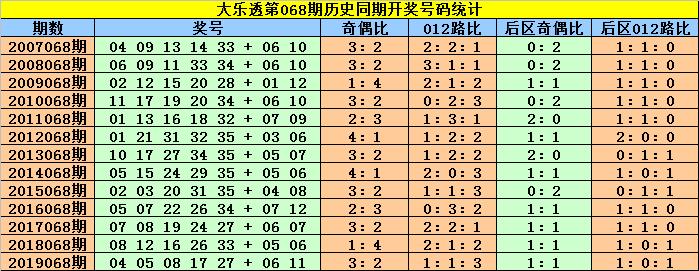 [公益彩票]赵灵芝大乐透第20068期:后区杀码04 11