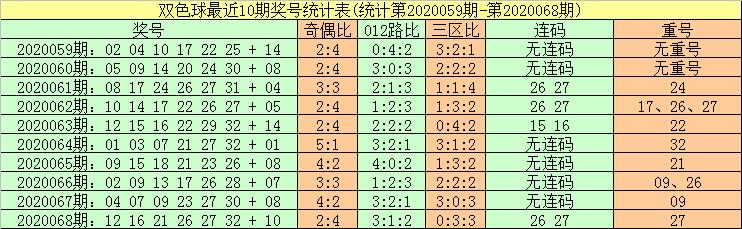 [公益彩票]暗皇双色球第20069期:蓝球号码振幅走大