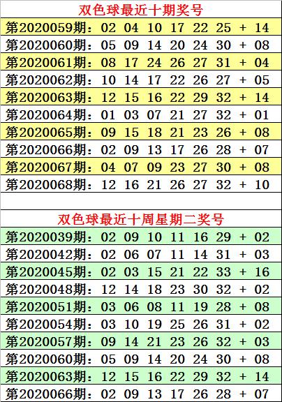 [公益彩票]何明双色球第20069期:三区比1-2-3
