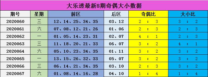 [公益彩票]安民大乐透第20068期:推荐大小比2-3