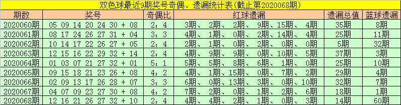 [公益彩票]金大玄双色球第20069期:蓝球推荐03 08