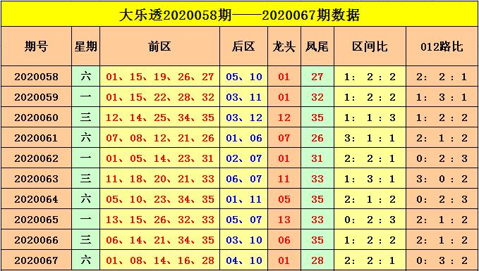 [公益彩票]云飞大乐透第20068期:后区一大一小