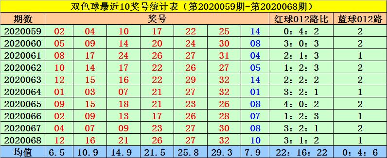 [公益彩票]菲姐双色球第20069期:五号球关注0路号码