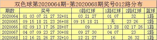 [公益彩票]彩客双色球第20069期:0路红球参考06 12