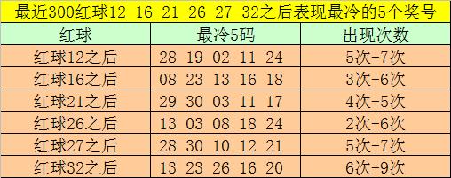 [公益彩票]大飞双色球第20069期:红球双胆14 27