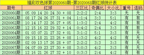 [公益彩票]老铁双色球第20069期:参考奇偶比4-2