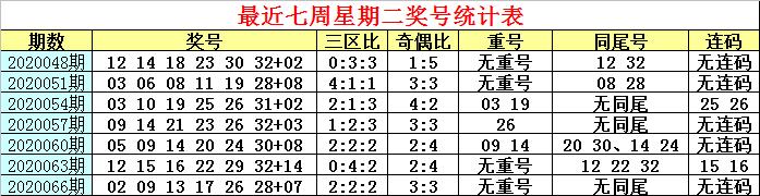 [公益彩票]白姐双色球第20069期:蓝球看偶数号码