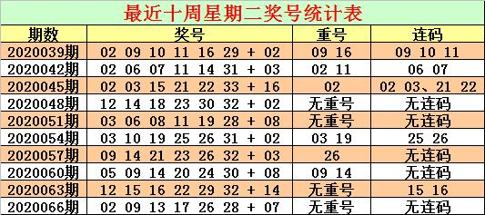 [公益彩票]CP哥双色球第20069期:关注连码组合回补