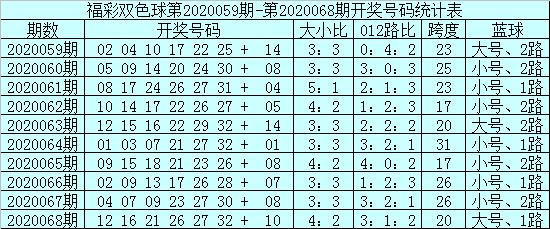 [公益彩票]安仔双色球第20069期:红球杀号10 11 15