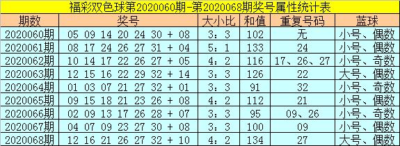 [公益彩票]范秋雨双色球第20069期:大小比预测4-2