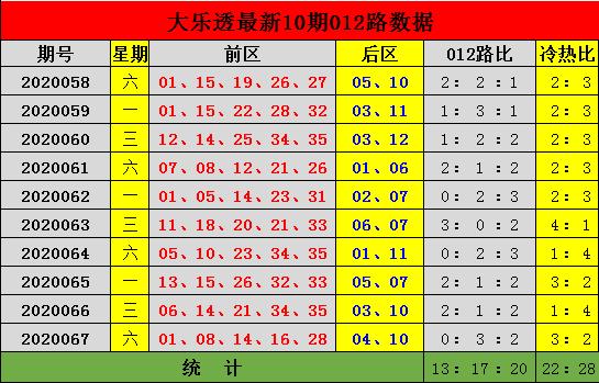 [公益彩票]李杰大乐透第20068期:推荐冷热比2-3