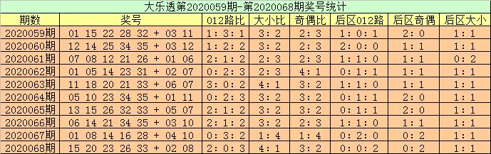 [公益彩票]高月大乐透第20069期:前区双胆11 18