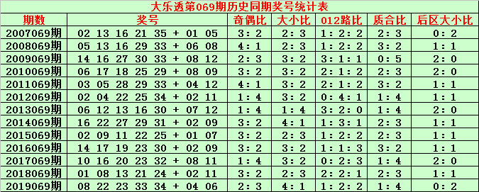 [公益彩票]金成大乐透第20069期:前区大小比3-2