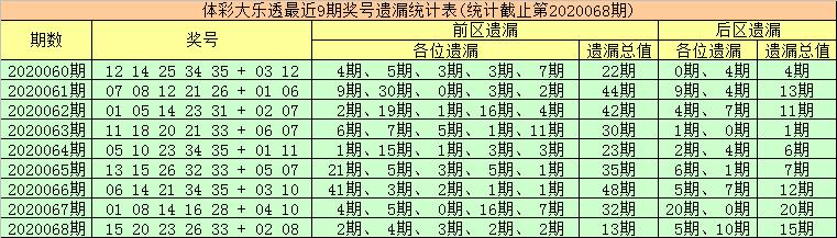 [公益彩票]金大玄大乐透第20069期:后区首位防温码
