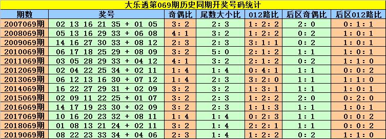 [公益彩票]刘贵大乐透第20069期:前区双胆19 25