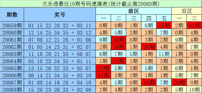 [公益彩票]财宝大乐透第20069期:凤尾防出重号