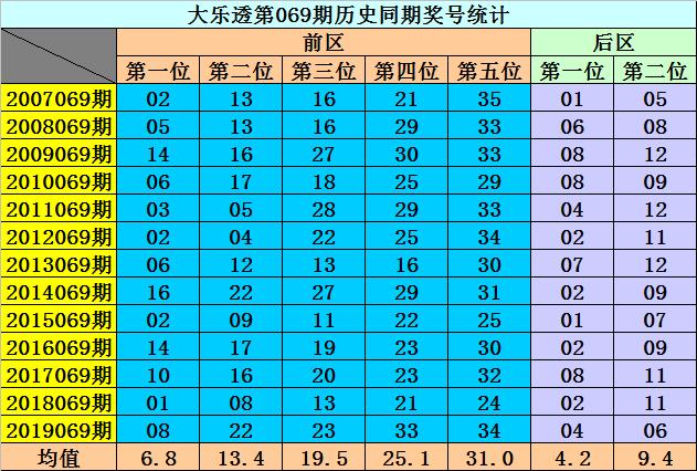 [公益彩票]李阳大乐透第20069期:龙头排除0路号码