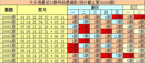 [公益彩票]豹王大乐透第20069期:后区首位防出热码
