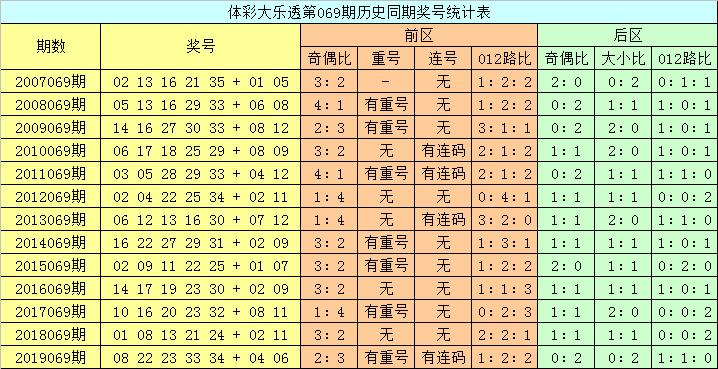 [公益彩票]龙山大乐透第20069期:前区012路比1-3-1