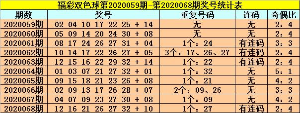 [公益彩票]龙山双色球第20069期:连码红球22 23