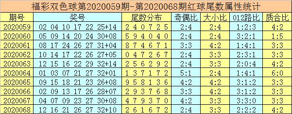 [公益彩票]唐龙双色球第20069期:红球胆码20 32