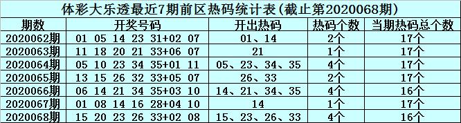 [公益彩票]李君大乐透第20069期:前区冷码参考04