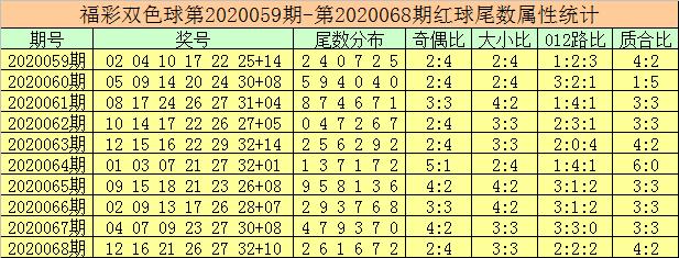 [公益彩票]徐先生双色球第20069期:偶数红球大热
