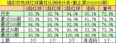 [公益彩票]邵老爷双色球第20069期:红球重号转冷