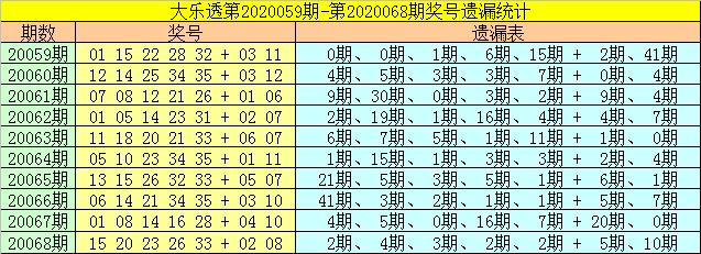 [公益彩票]财姐大乐透第20069期:后区重点参考热码