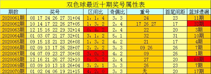 [公益彩票]芦阳清双色球第20071期:本期出3个重号
