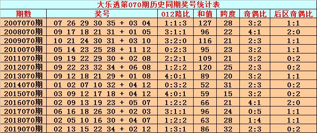 [公益彩票]英豪大乐透第20070期:前区胆码34 35