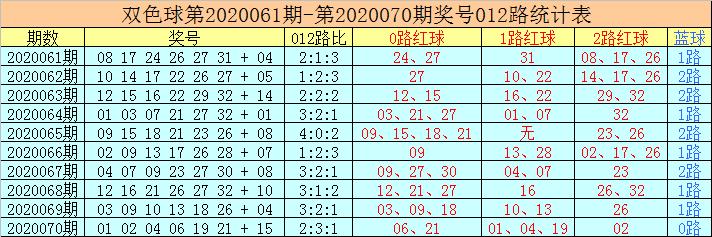 [公益彩票]老李双色球第20071期:红球杀号02 07 13