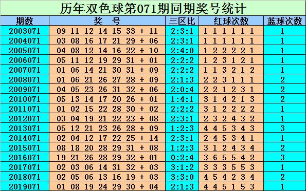 [公益彩票]刘贵双色球第20071期:红球杀码01 13 25