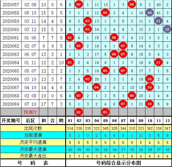 [公益彩票]赢四方大乐透第20070期:后区独胆02
