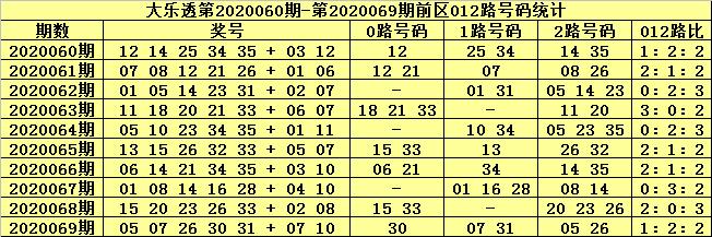 [公益彩票]张猛大乐透第20070期:前区杀号01 03 07