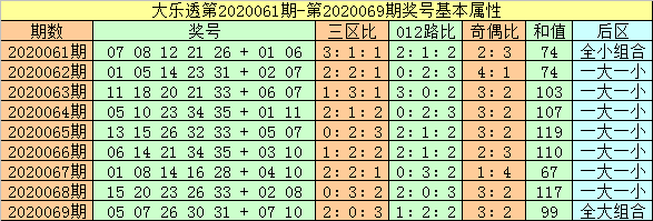 [公益彩票]闲人大乐透第20070期:后区杀号05 06 08